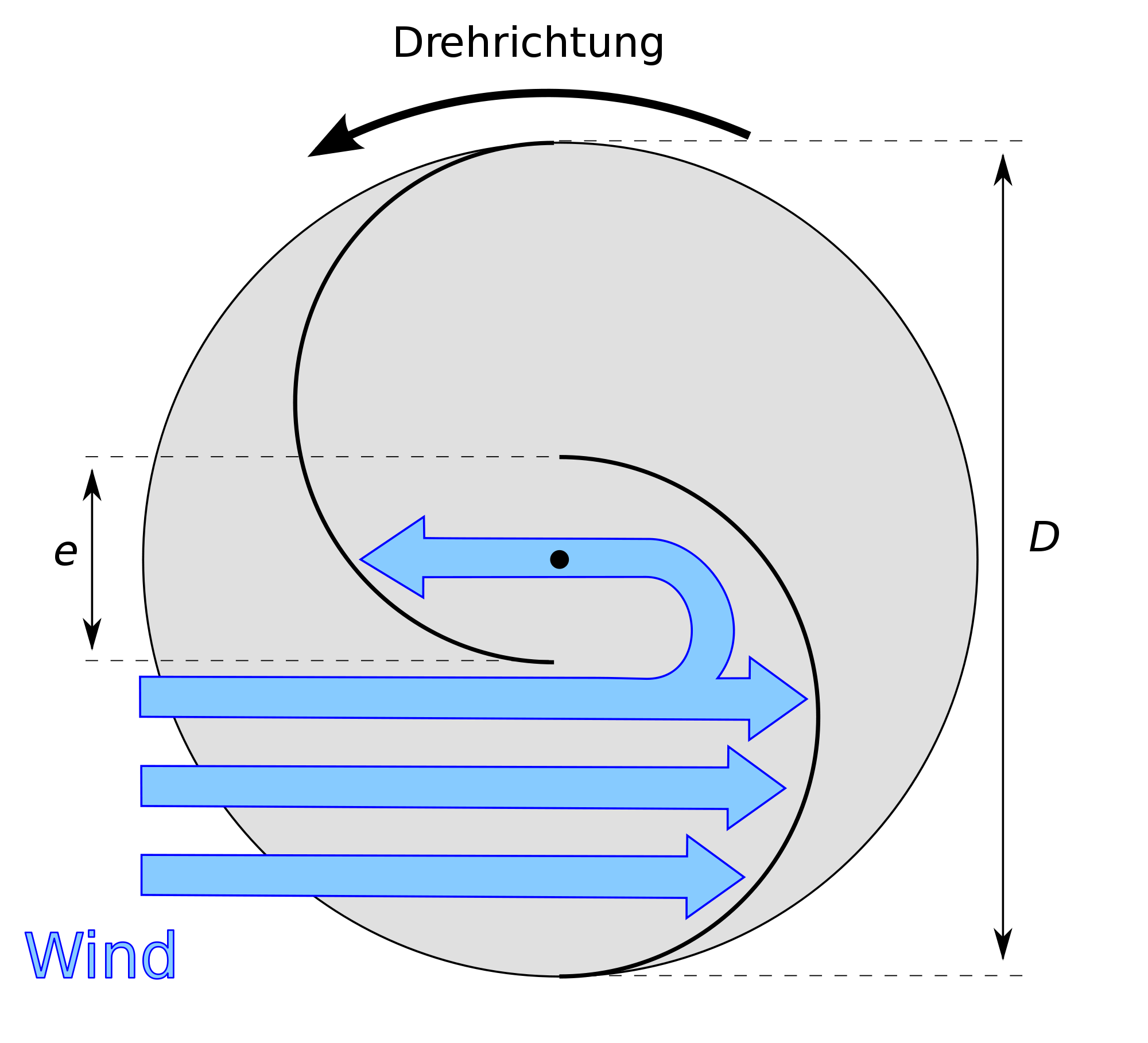 Technology Helix Windturbine Wind Of Change Diy Turbine Wiring Diagrams The Design Below Functional Diagram